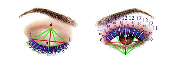Схема наращивания для разреженного эффекта ресниц